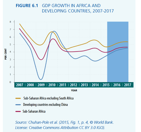 gdp_growth_in_africa_and_developing_countries_2007_-2017